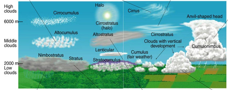 jay s cloud diagram thinglink
