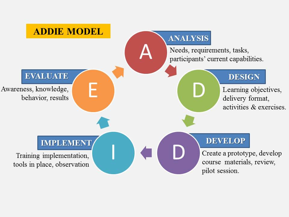 Classroom Curriculum Design ~ Instructional design in depth look addie model video c