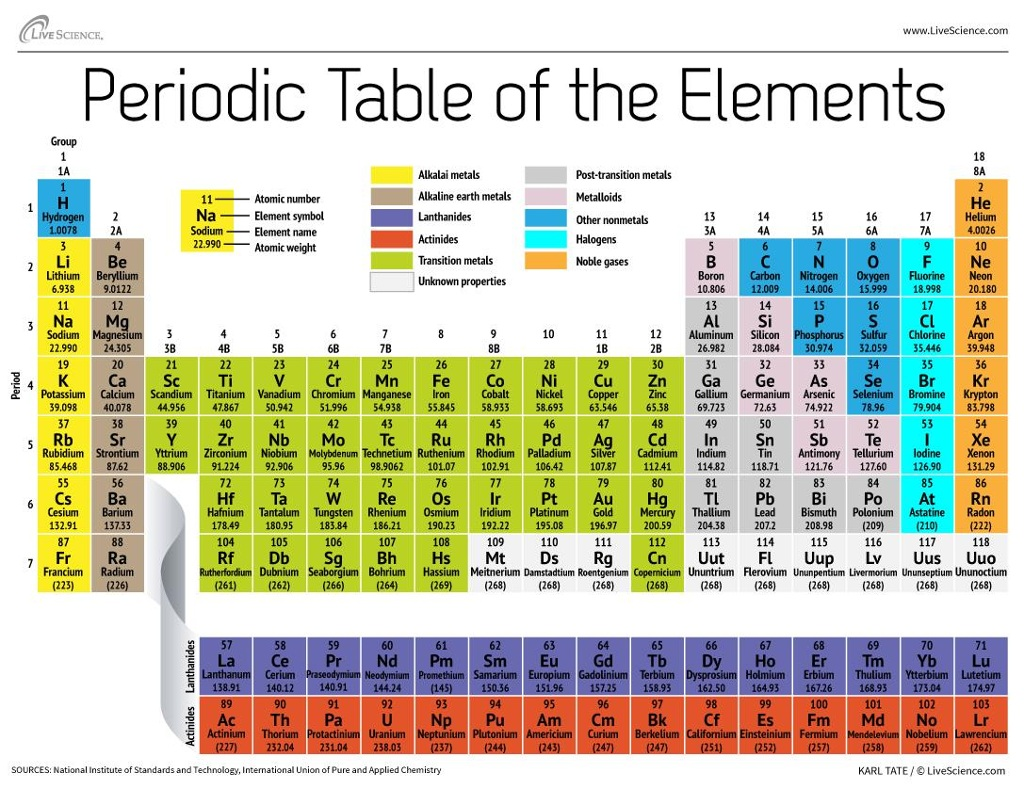 Remix of the periodic table of elements thinglink for Ptable italiano