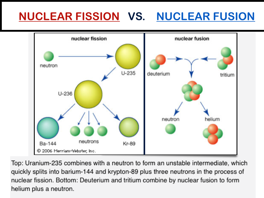 Difference between fusion and fission
