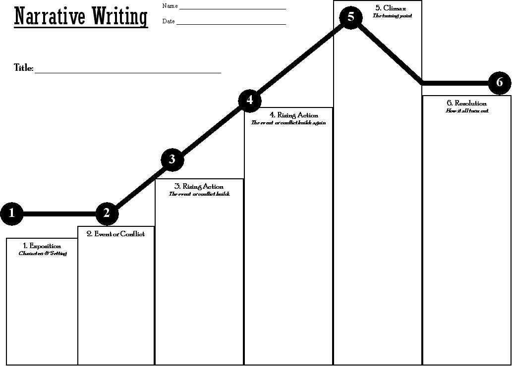Narrative plot graph thinglink for Story arc template