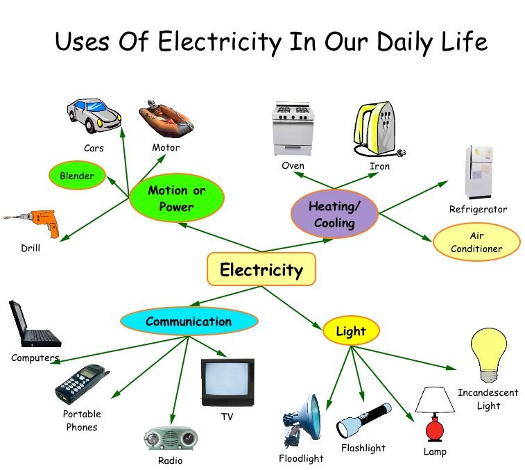 Daily uses of electrical energy - ThingLink