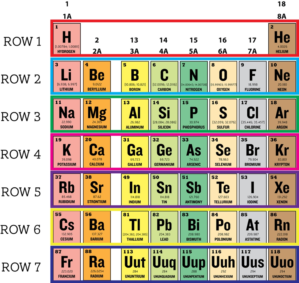Periods and rows in periodic table images periodic table images periods and rows in periodic table gallery periodic table images periods and rows in periodic table gamestrikefo Gallery
