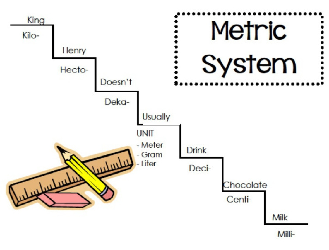 Metric system thinglink - Conversion table for area measurement ...