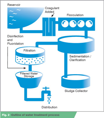Coagulation And Flocculation A Chemical Water Treatment