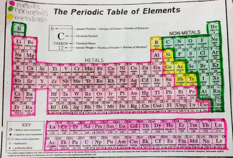 Jaserahs periodic table thinglink thinglink gamestrikefo Choice Image