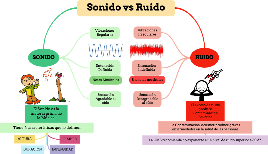 "Sonido vs Ruido"" Mapa conceptual enriquecido - CLASE DE MÚSICA 2.0"