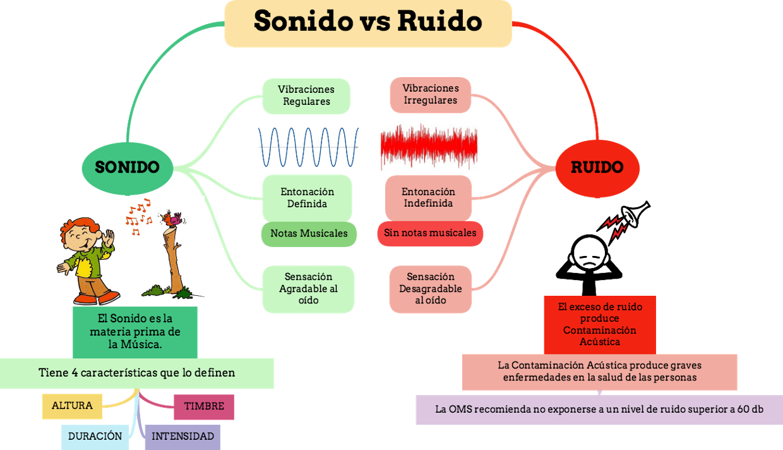 Sonido vs Ruido
