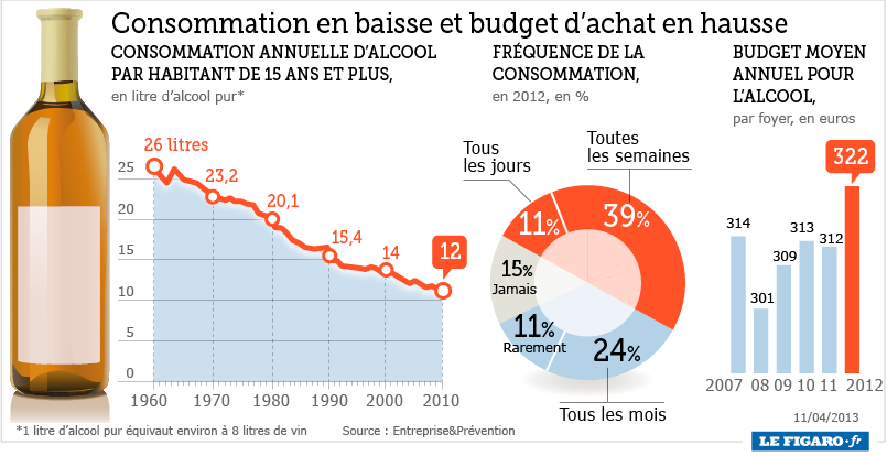 Infographie : consommation d'alcool en France - ThingLink