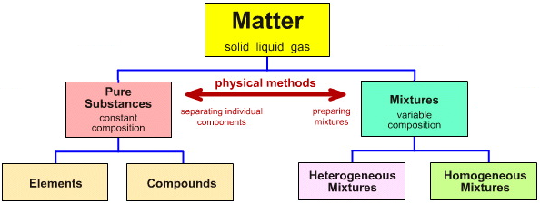 a description of the classification of two types of substance in chemists A purer type of boron was isolated in 1892 by henri moissan eventually, e weintraub in the usa produced totally pure boron by sparking a mixture of boron chloride, bcl 3 vapour, and hydrogen the material so obtained boron was found to have very different properties to those previously reported.