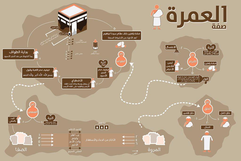 كتاب مناسك الحج والعمرة pdf