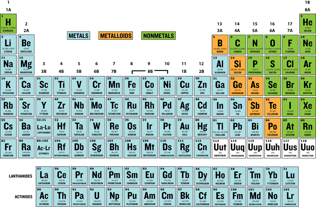 Periodic Table Of Elements Physical Properties