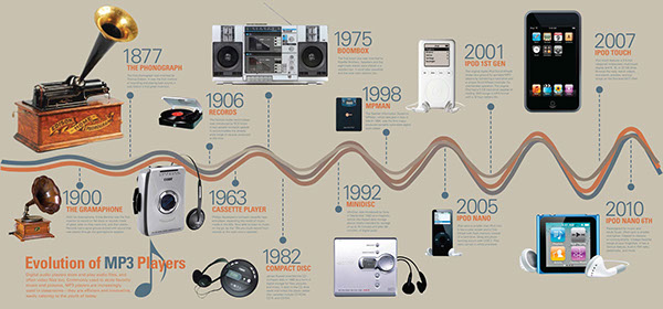 New book chronicles the entire history and evolution of electronic music