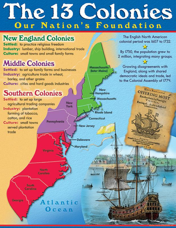 What Natural Resources Did The Middle Colonies Use