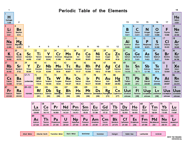Periodic Table what is p on the periodic table : The Periodic Table - ThingLink