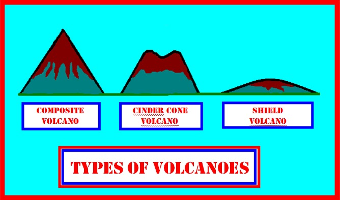 Types of volcanoes.