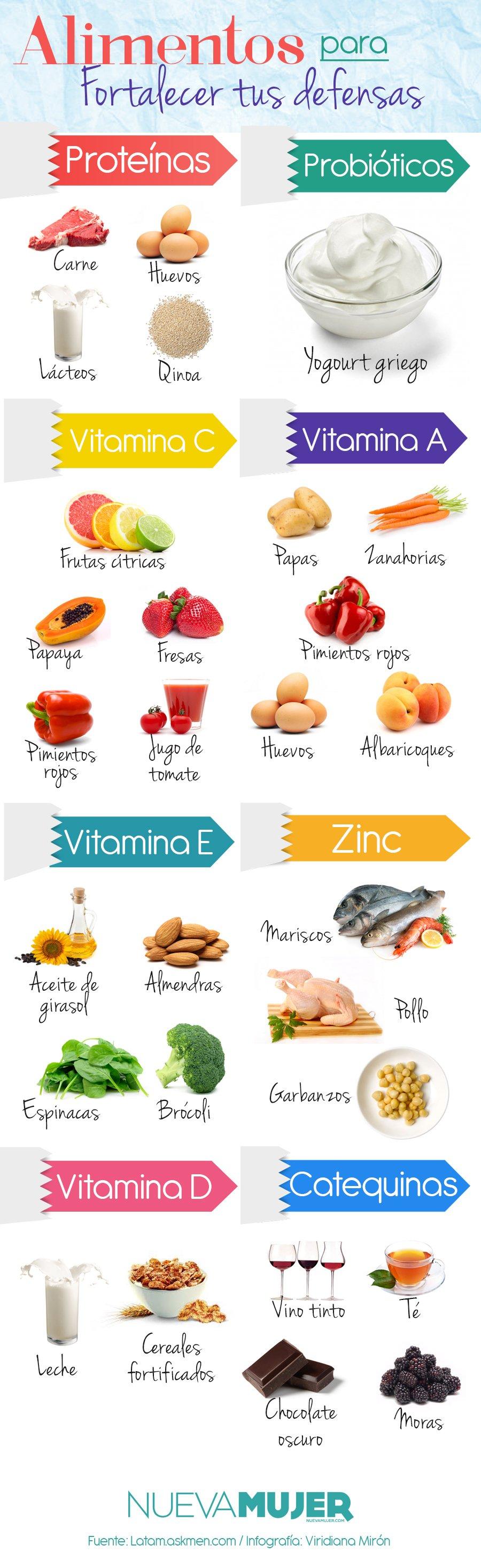 Qu alimentos sirven para fortalecer las defensas y el sistema inmunol gico nueva mujer - Alimentos sistema inmunologico ...