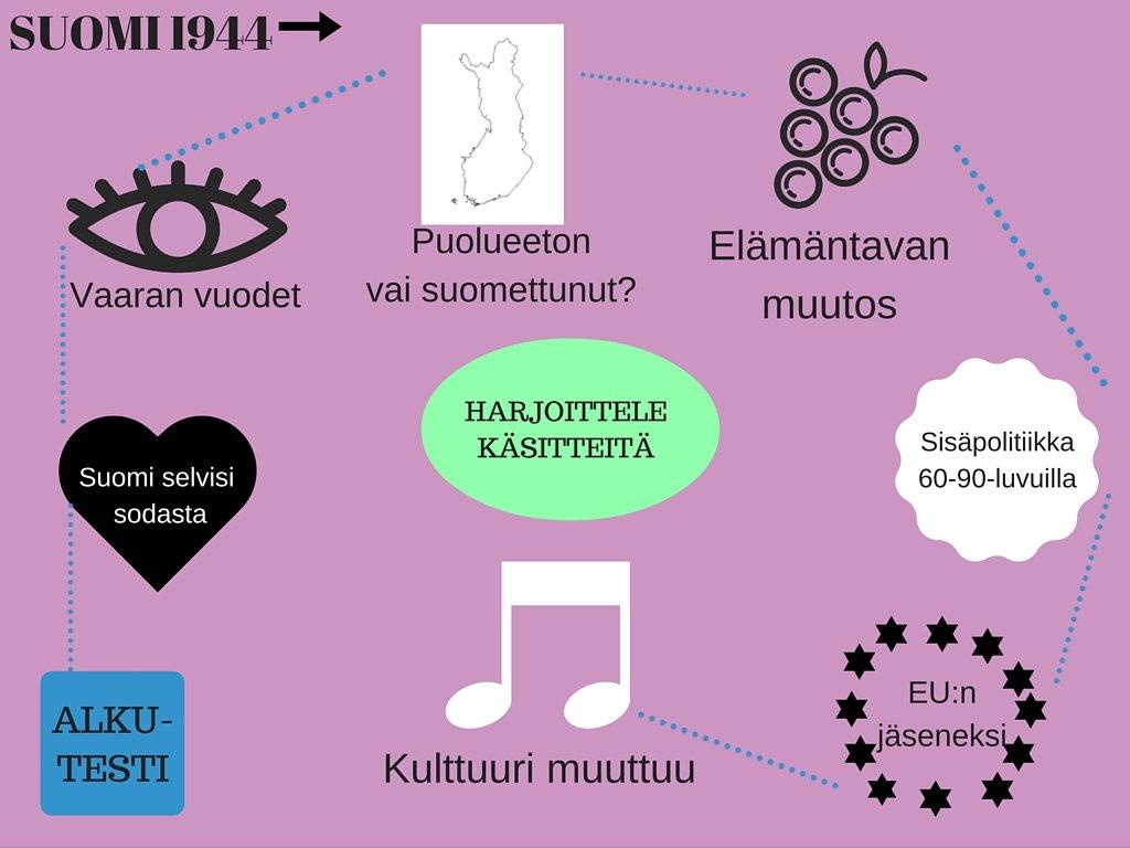 Suomi Toisen Maailmansodan Jälkeen
