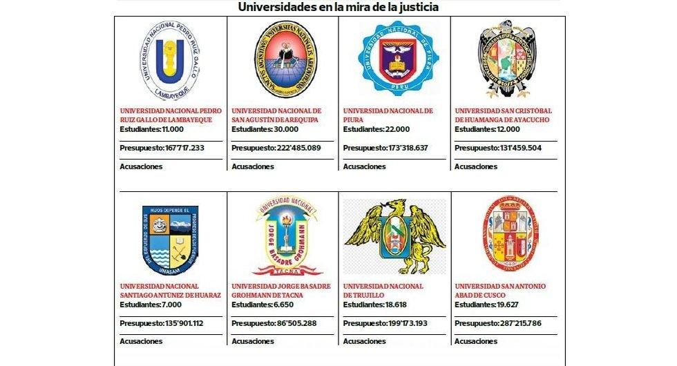Universidades públicas investigadas por corrupción