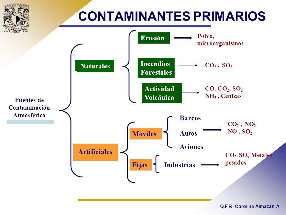 Fuentes naturales como los volcanes fuentes antropog nic thinglink - Fuentes de contaminacion de los alimentos ...