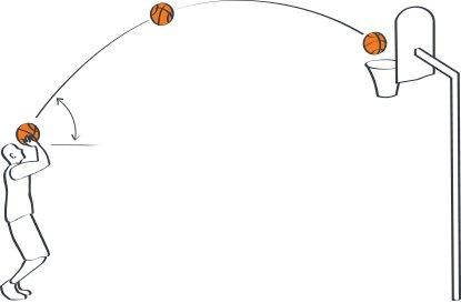 A basketball is a parabolas