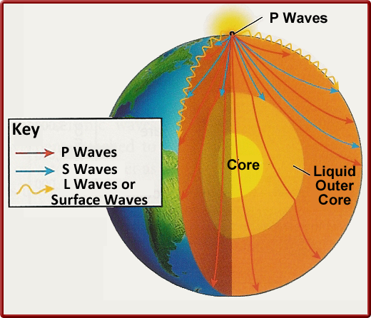 S Waves Travel Through The Outer Core Of The Earth