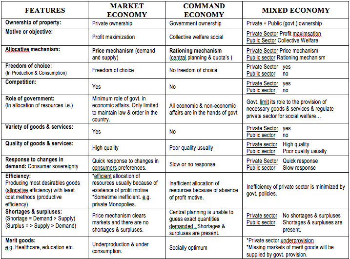 Examples Of Command Economies Thinglink