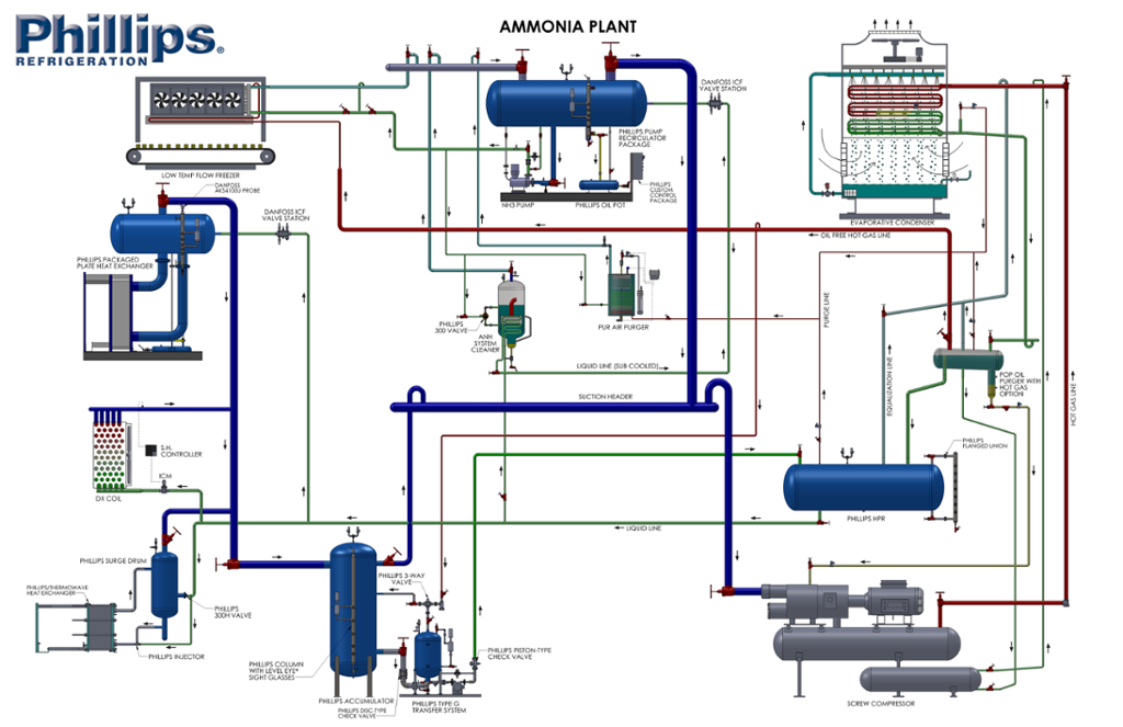 how to add freon to a refrigeration system