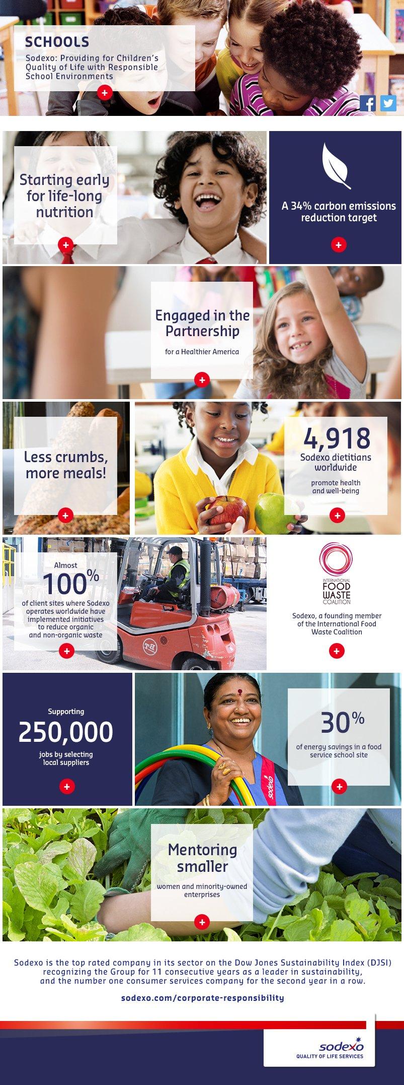 Sodexo: Responsible School Environments for Children