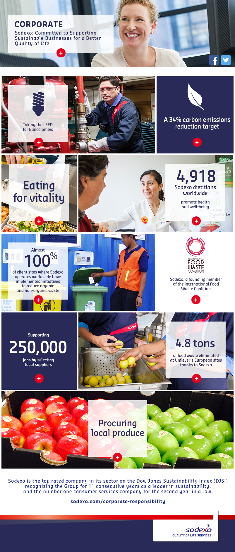 Sodexo: Committed to Supporting Sustainable Business