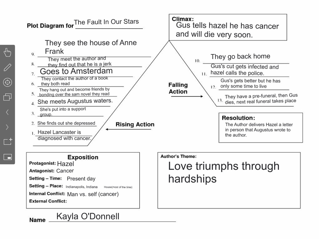 The fault in our stars plot diagram countryside trailer park the fault in our stars book plot diagram summary activities the fault in our stars symbols to look for and discuss cigarettes guss unlit cigarettes ccuart Image collections