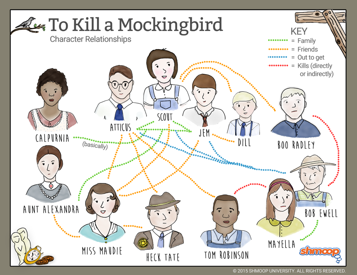 prejudices role in how to kill Discover and share in to kill a mockingbird prejudice quotes explore our collection of motivational and famous quotes by authors you know and love.