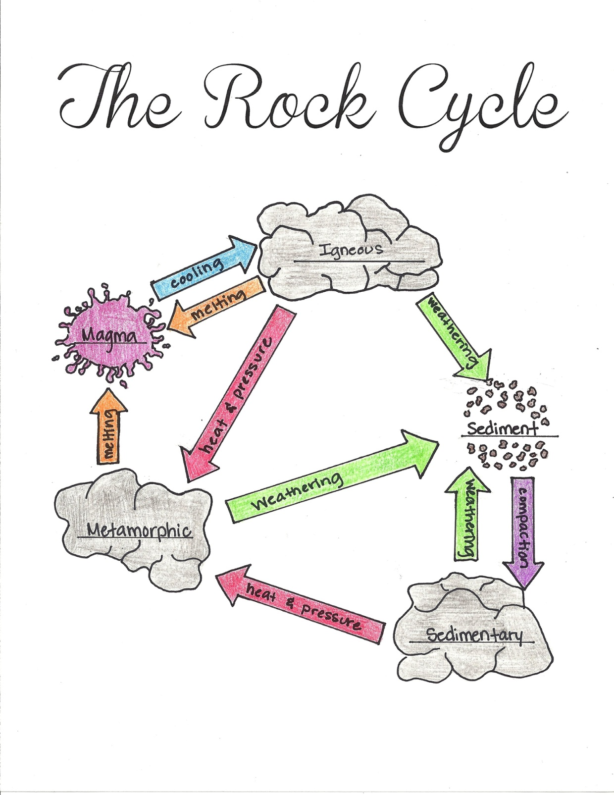 The Rock Cycle ByJeanelle Slaughter ThingLink – Rock Cycle Diagram Worksheet