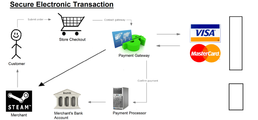 What Is Secure Electronic Transaction Set It Is A Se