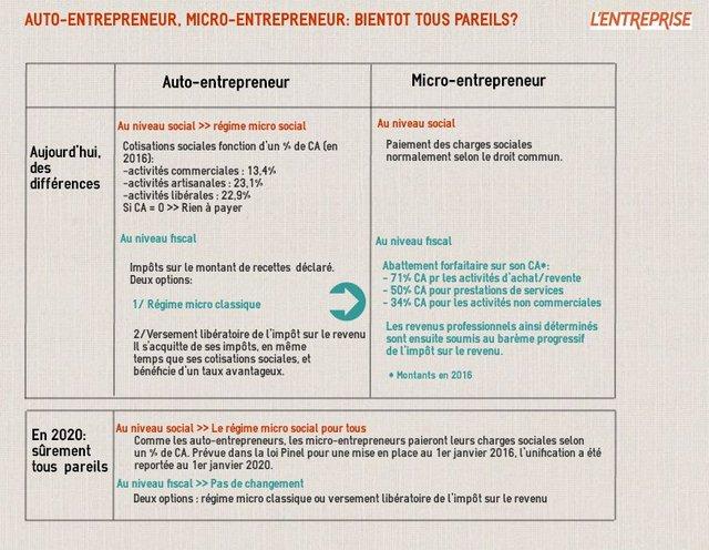 Infographie Auto Entrepreneur Micro Entreprise Ce Qui Va Changer