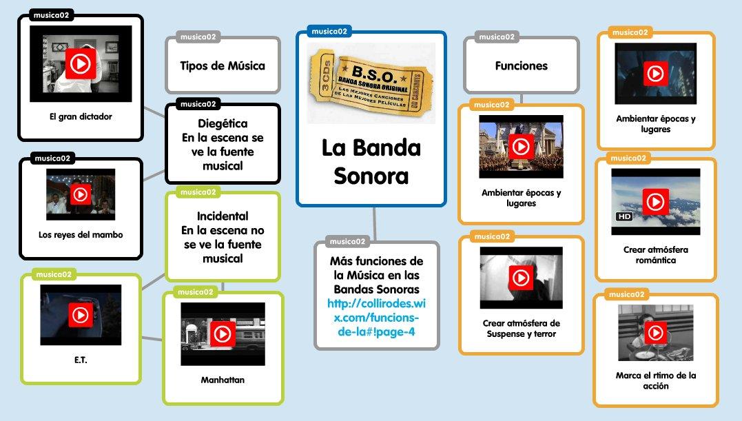 La Banda Sonora