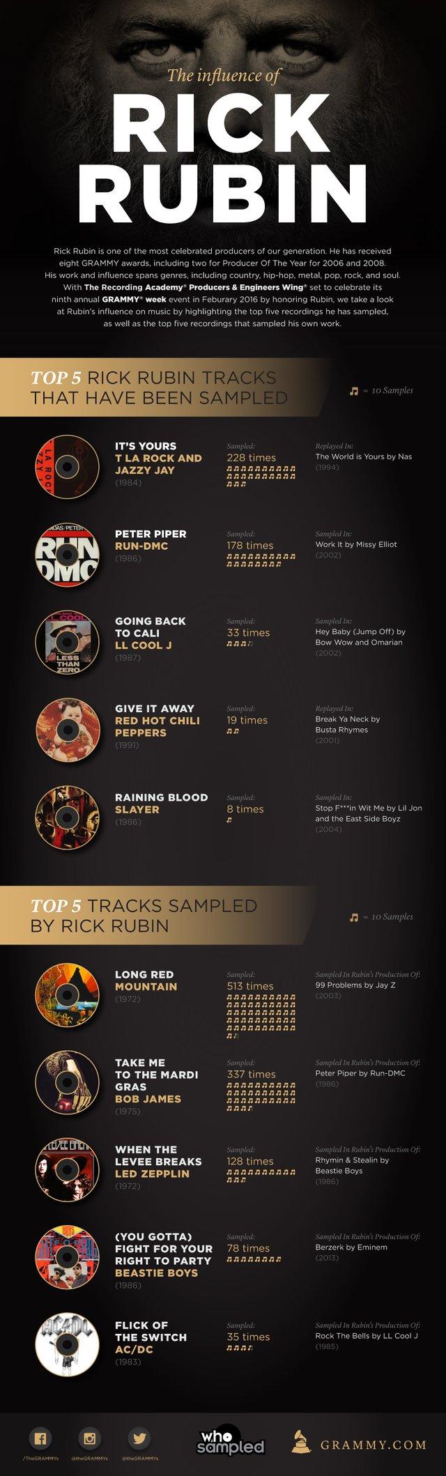 Sample The Influence Of Rick Rubin | GRAMMY com