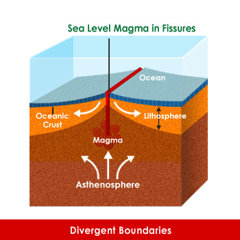Magma is under the plates in the asthenosphere the plate for 10 facts about sea floor spreading