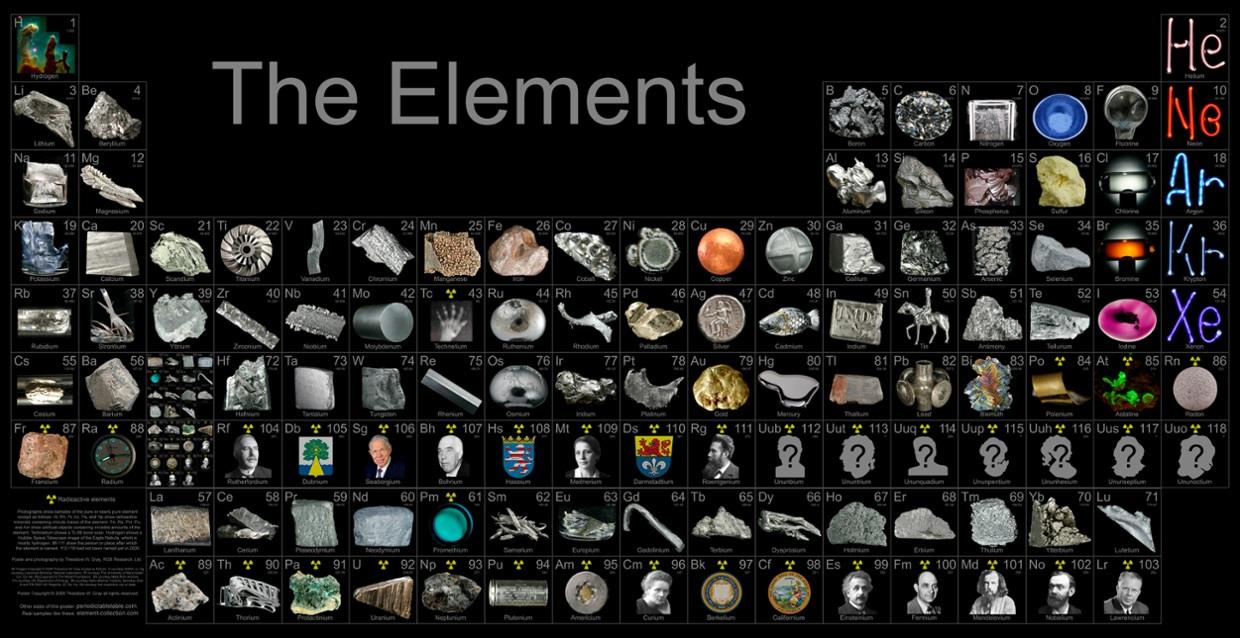 Periodic table of elements by seth d thinglink 2 years ago 1638 urtaz Choice Image