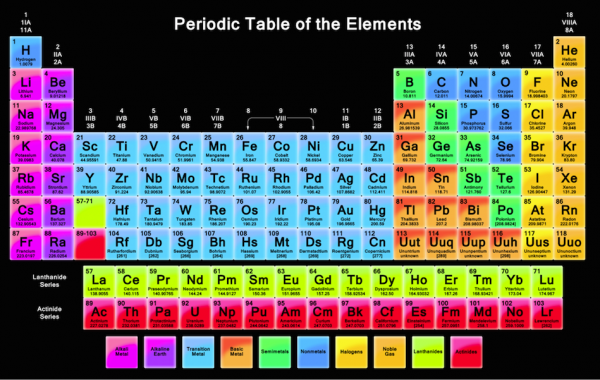 The smallest possible unit of an element that is still th for 117 periodic table