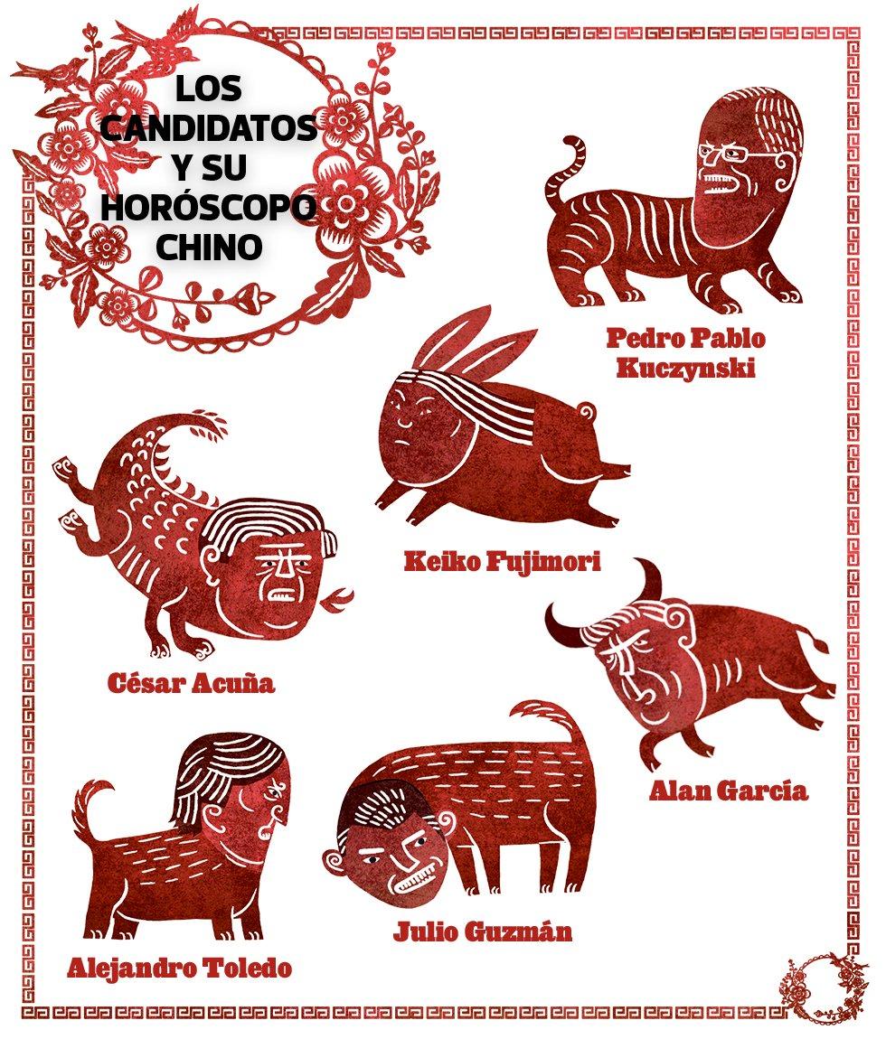 Candidatos presidenciales y su horóscopo chino [INTERACTIVO] | El ...