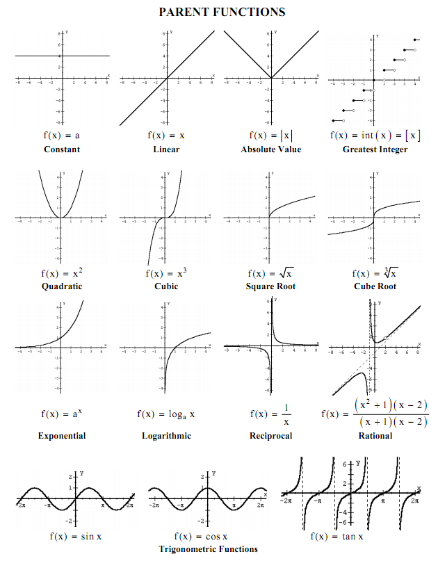 Functions graphs pdf