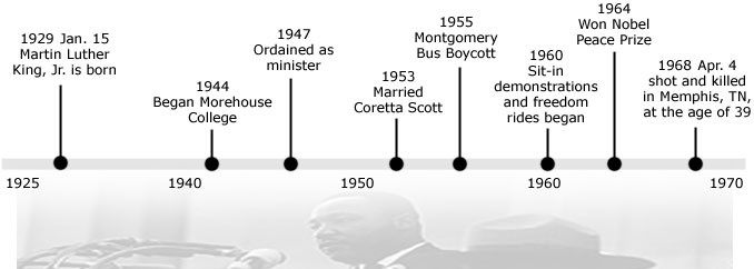 timeline of martin luther king