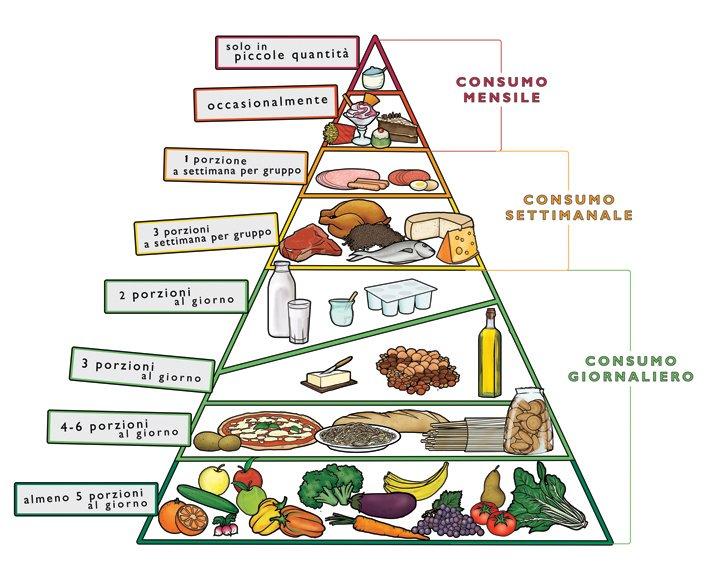 Piramide alimentare def