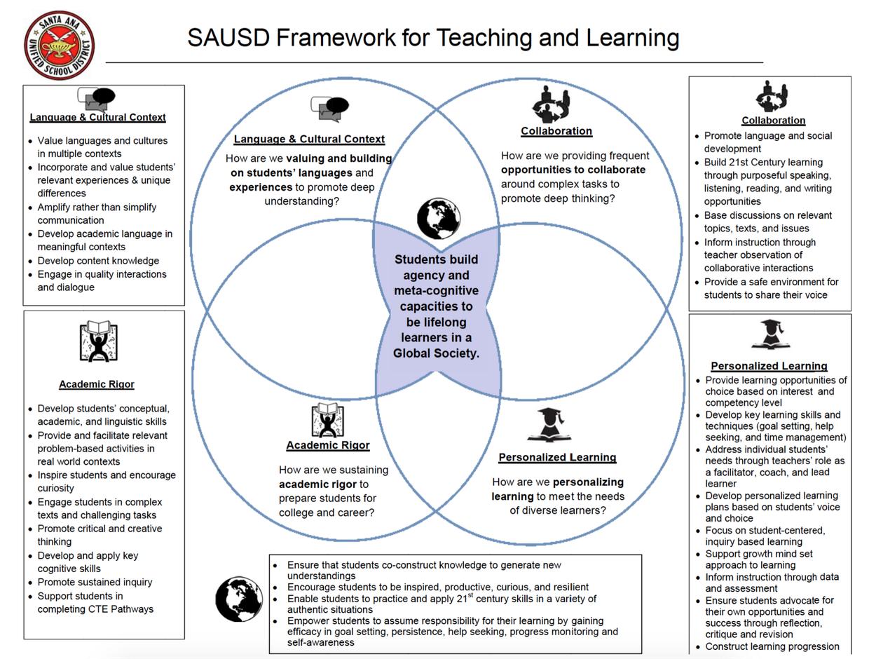 SAUSD Framework