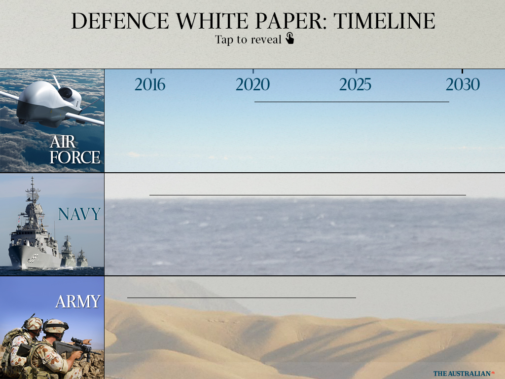 Defence white paper beefing up the australian navy malvernweather Gallery