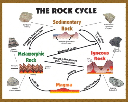Rock Cycle Not A Rock Song