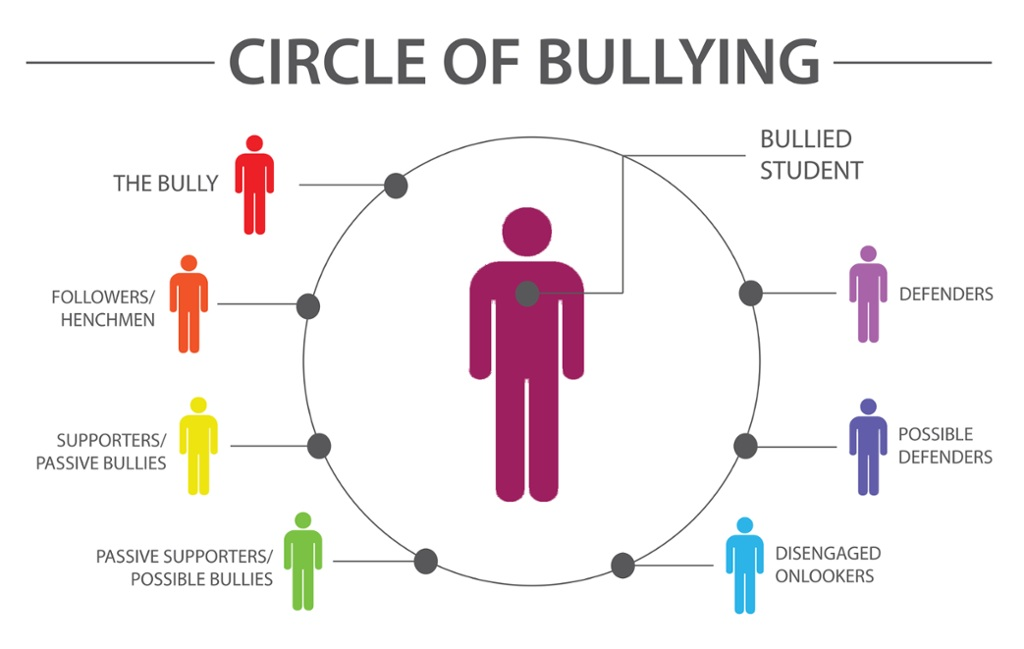 scaletowidth thinglink circle of bullying ashley books