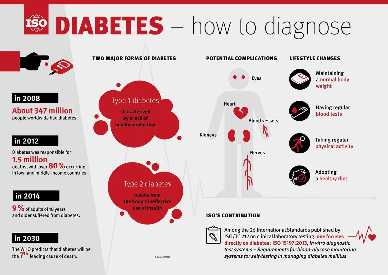 DIABETES - How to diagnose