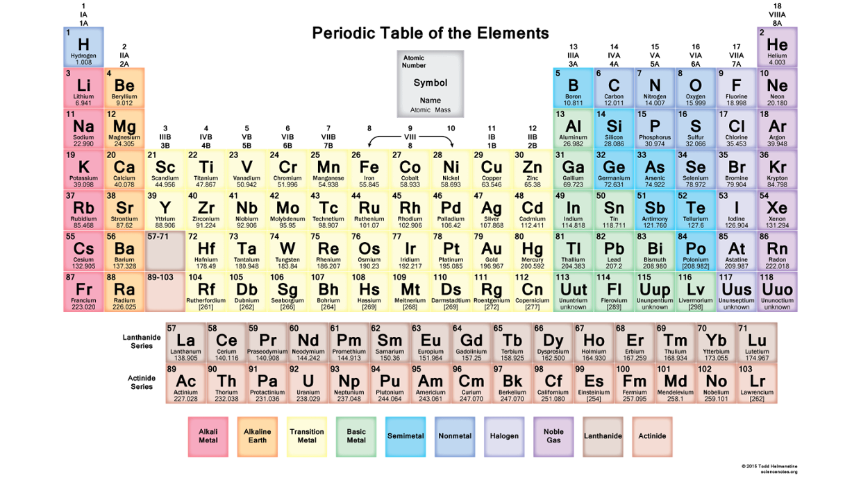 periodic table fun facts thinglink